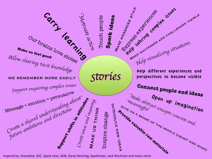 why storytelling