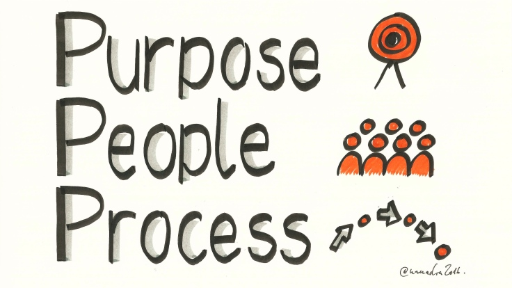 BLOG facilitation Purpose