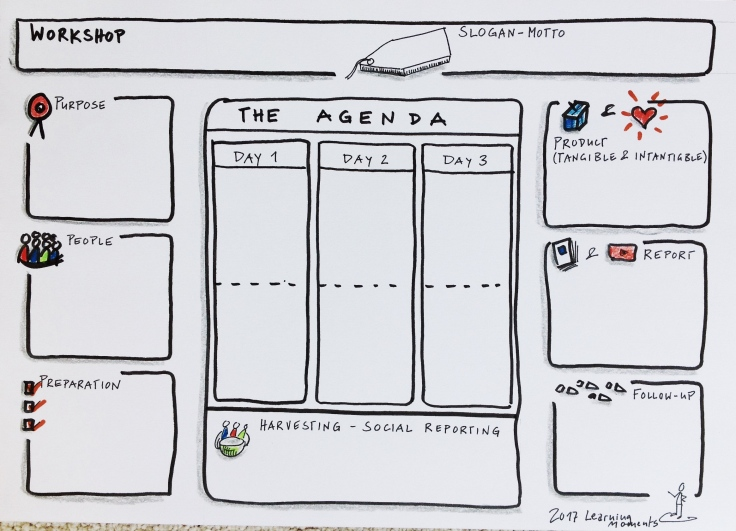 The workshop agenda shaper a template for a visual for Facilitation plan template